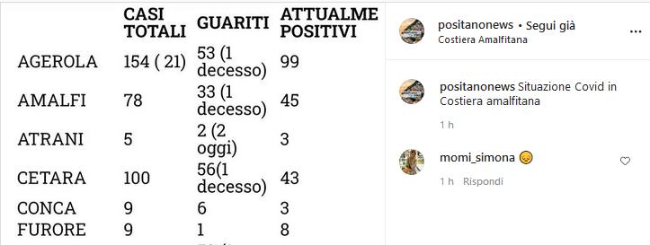 Positanonews segna un decesso ad Agerola, dato non riportato dai bollettini del Comune di Agerola